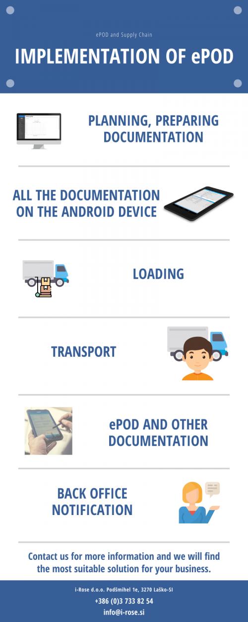 Infografika ePOD fraze ENG